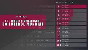 As ligas mais valiosas do futebol mundial